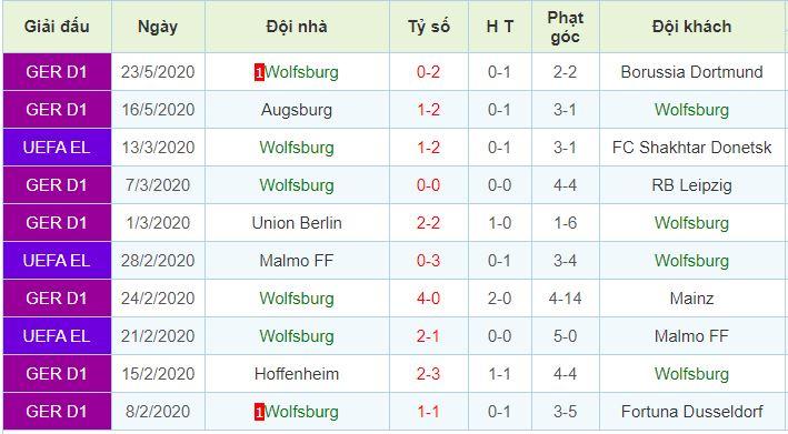 phong độ Wolfsburg