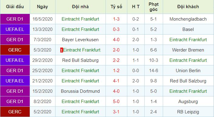 phong độ Eintracht Frankfurt