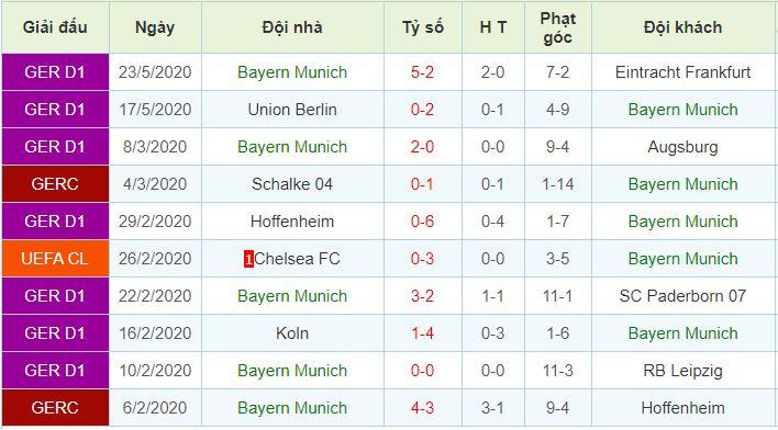 phong độ Bayern Munich
