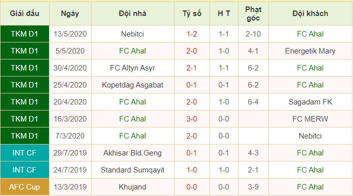 phong độ FC Ahal