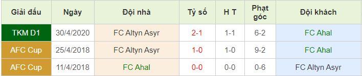 lịch sử đối đầu FC Ahal vs Altyn Asyr