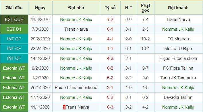 phong độ Nomme Kalju