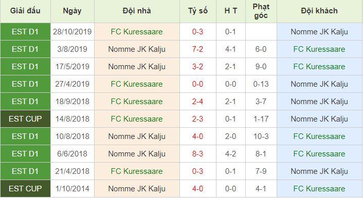 lịch sử đối đầu FC Kuressaare vs Nomme Kalju