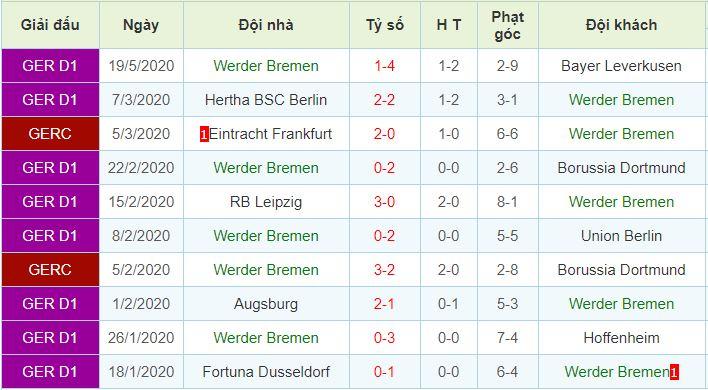 phong độ Werder Bremen