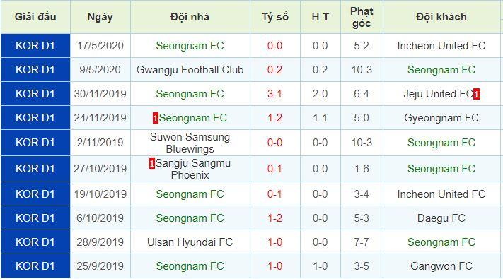 phong độ Seongnam FC