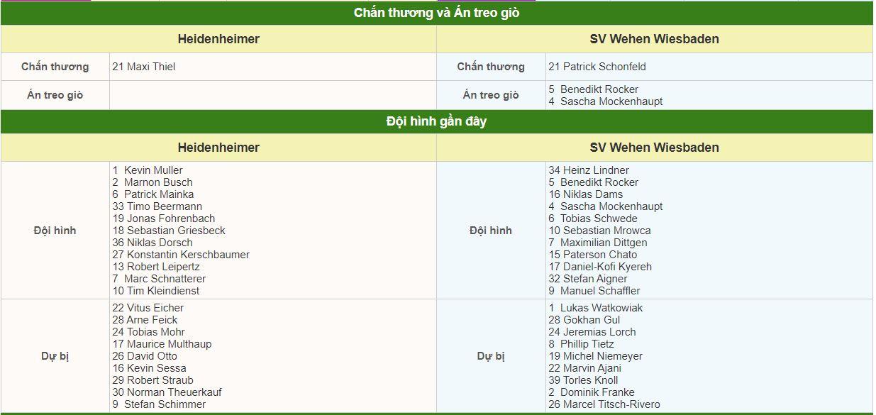 Heidenheim vs Wehen