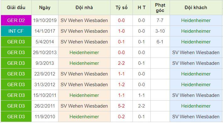 Heidenheim vs Wehen lịch sử đối đầu
