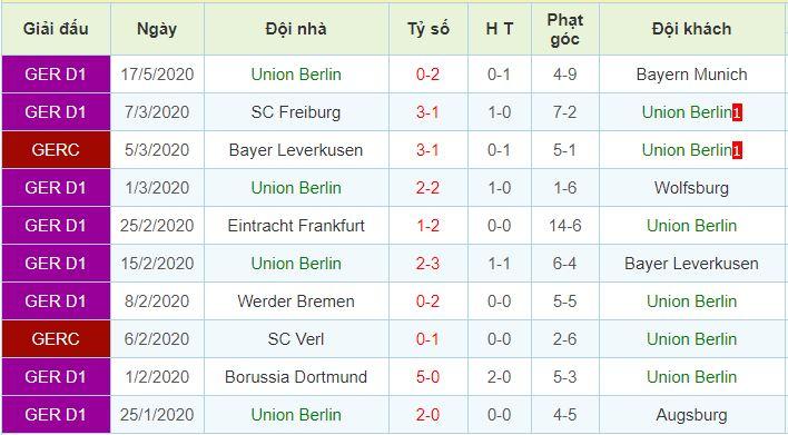 phong độ Union Berlin