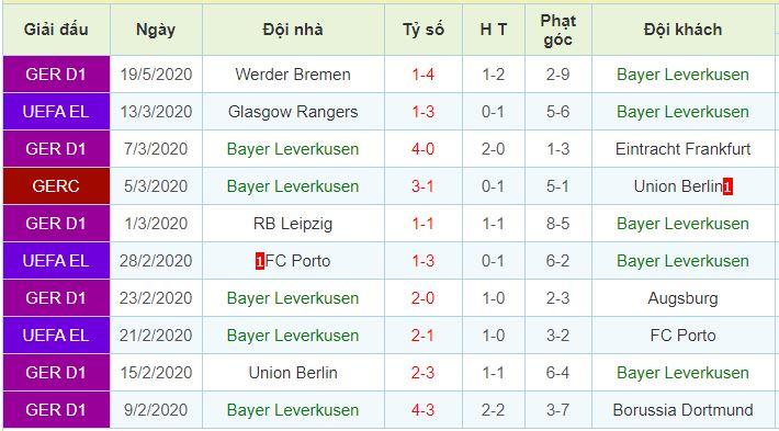 pphong độ Bayer Leverkusen