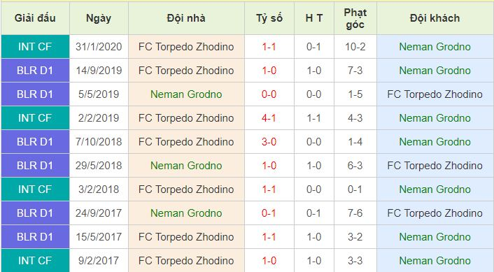 Neman Grodno vs Torpedo Zhodino lịch sử đối đầu