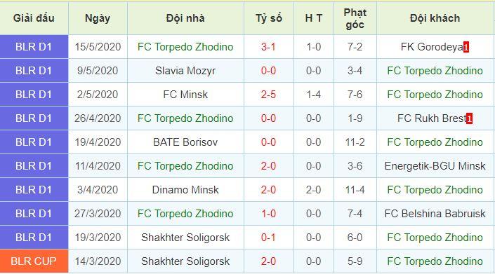 phong độ Torpedo Zhodino