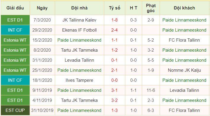 phong độ Paide Linnameeskond