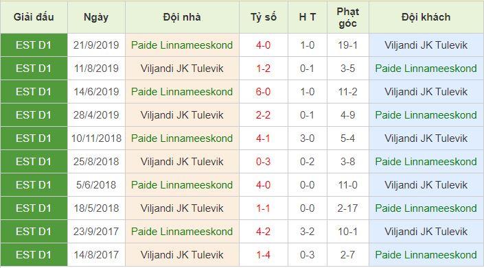 lịch sử đối đầu Paide Linnameeskond vs Viljandi Tulevik