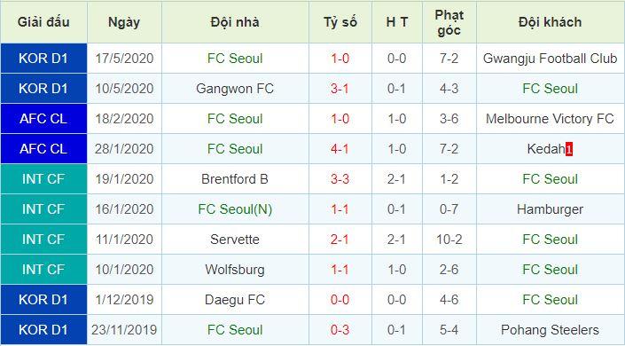 phong độ FC Seoul