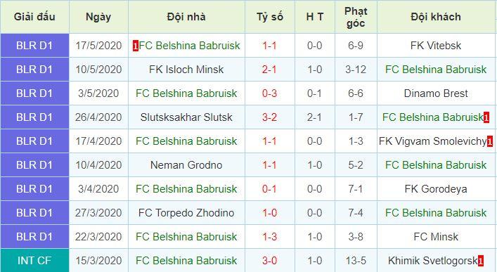 phong độ Belshina Bobruisk