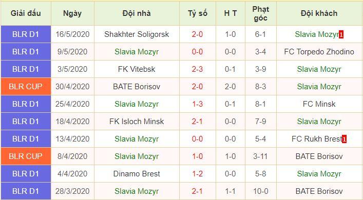phong độ Slavia Mozyr