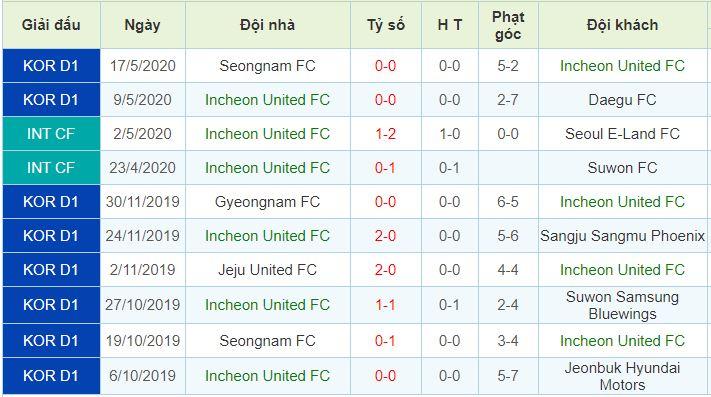 phong độ Incheon United FC