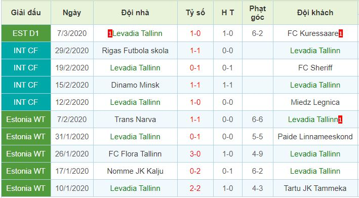 phong độ Levadia Tallinn