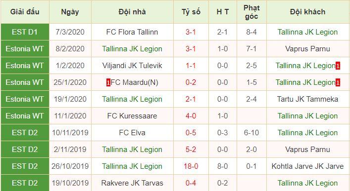 lịch sử đối đầu Tallinna Legion vs Levadia Tallinn