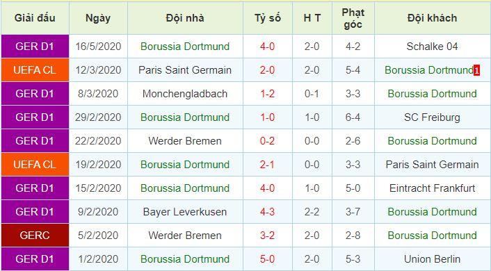 phong độ Borussia Dortmund